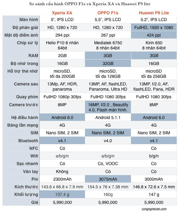 So sánh cấu hình: Sony Xperia XA và OPPO F1s và Huawei P9 Lite