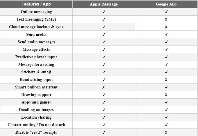 iMessage vs Google Allo: Cuộc đua cần thêm thời gian
