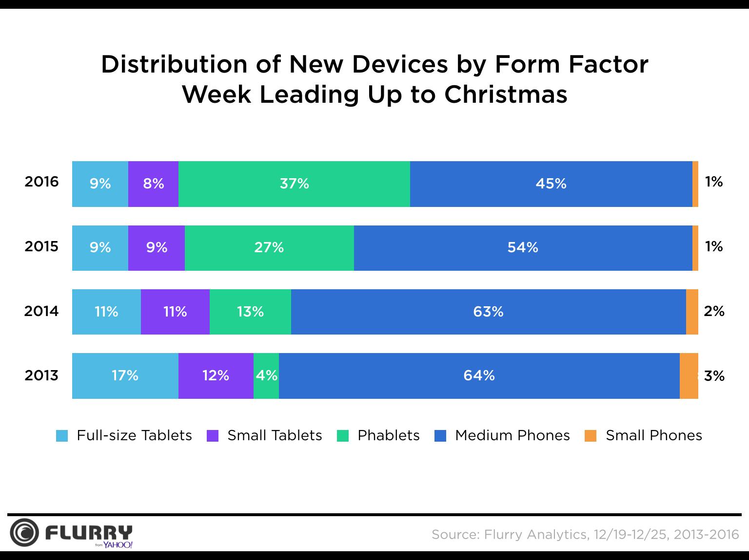 Apple hạ gục Samsung trong đợt giảm giá Giáng sinh