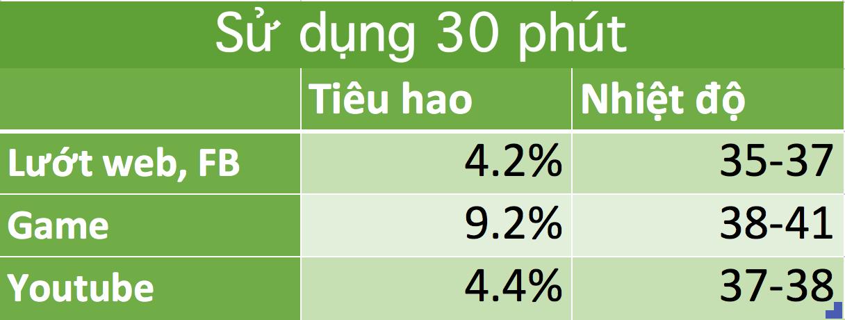 """Đánh giá thời lượng pin ZenFone 3 Max 5.5"""": Onscreen hơn 8 giờ, hỗn hợp hơn 20 giờ"""