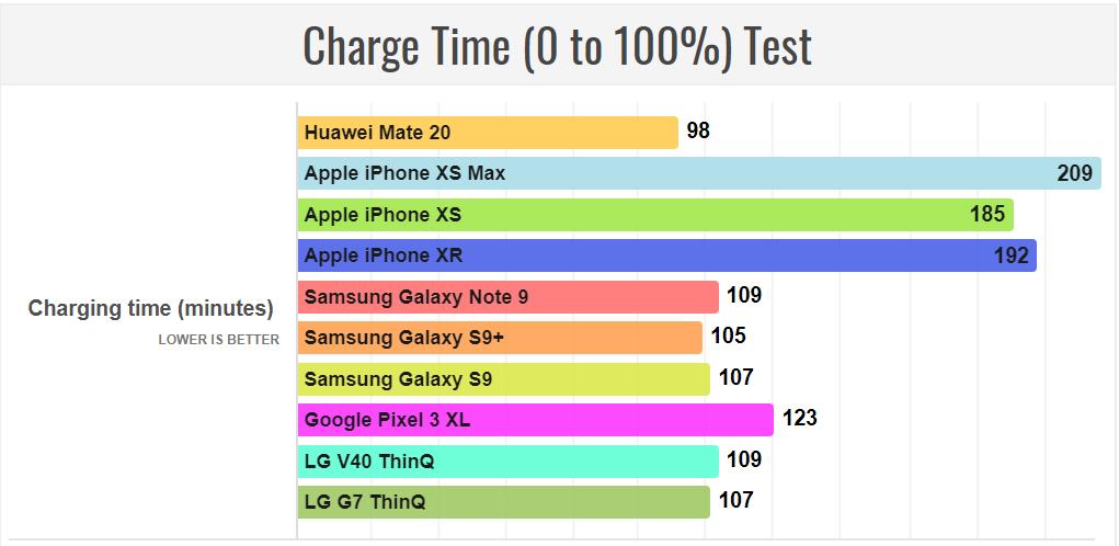 Huawei Mate 20 đạt tuổi thọ pin tốt nhất so với các flagship 2018
