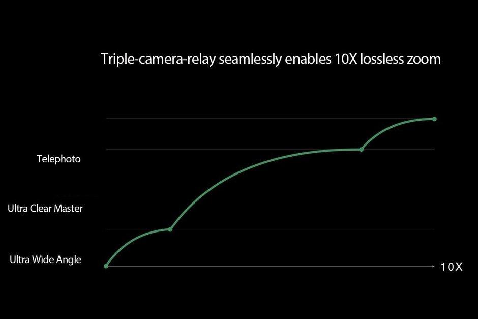 camera zoom 10x