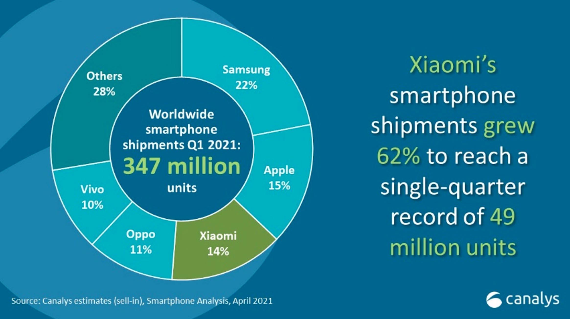 Xiaomi ghi nhận các kết quả kinh doanh vượt trội quý đầu năm 2021 tại Việt Nam